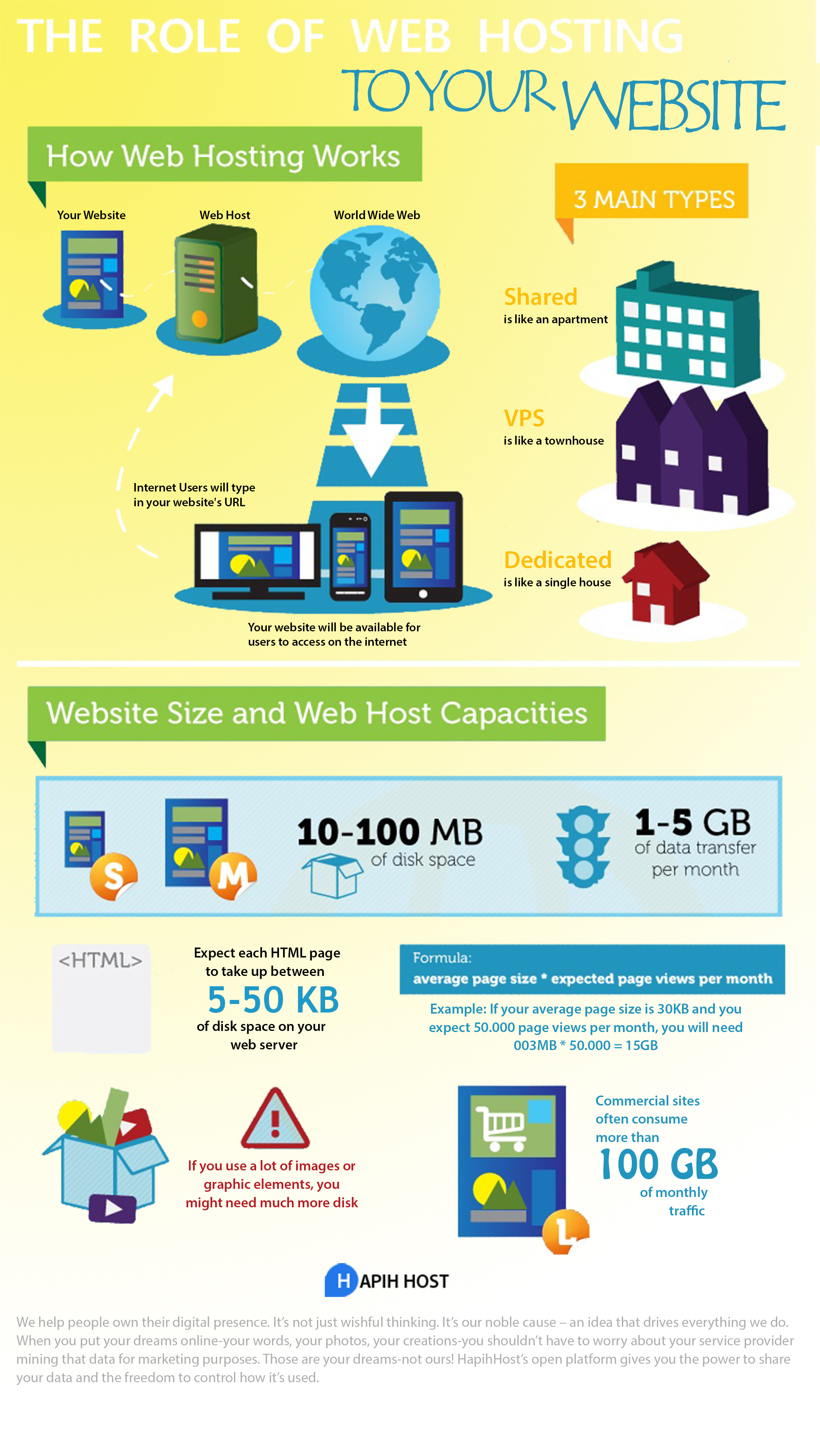 Role web hosting | Hapih Host